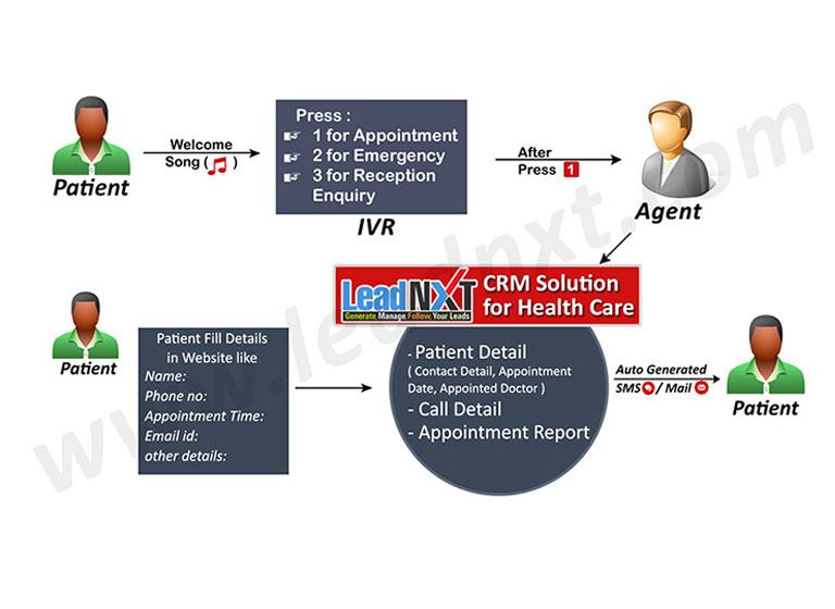 CRM Solutions For Healthcare